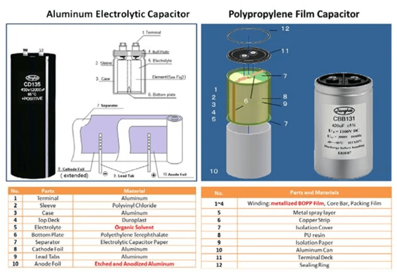 Comparison of aging, failure modes and important stressors of electrolytic capacitors vs. film capacitors.png