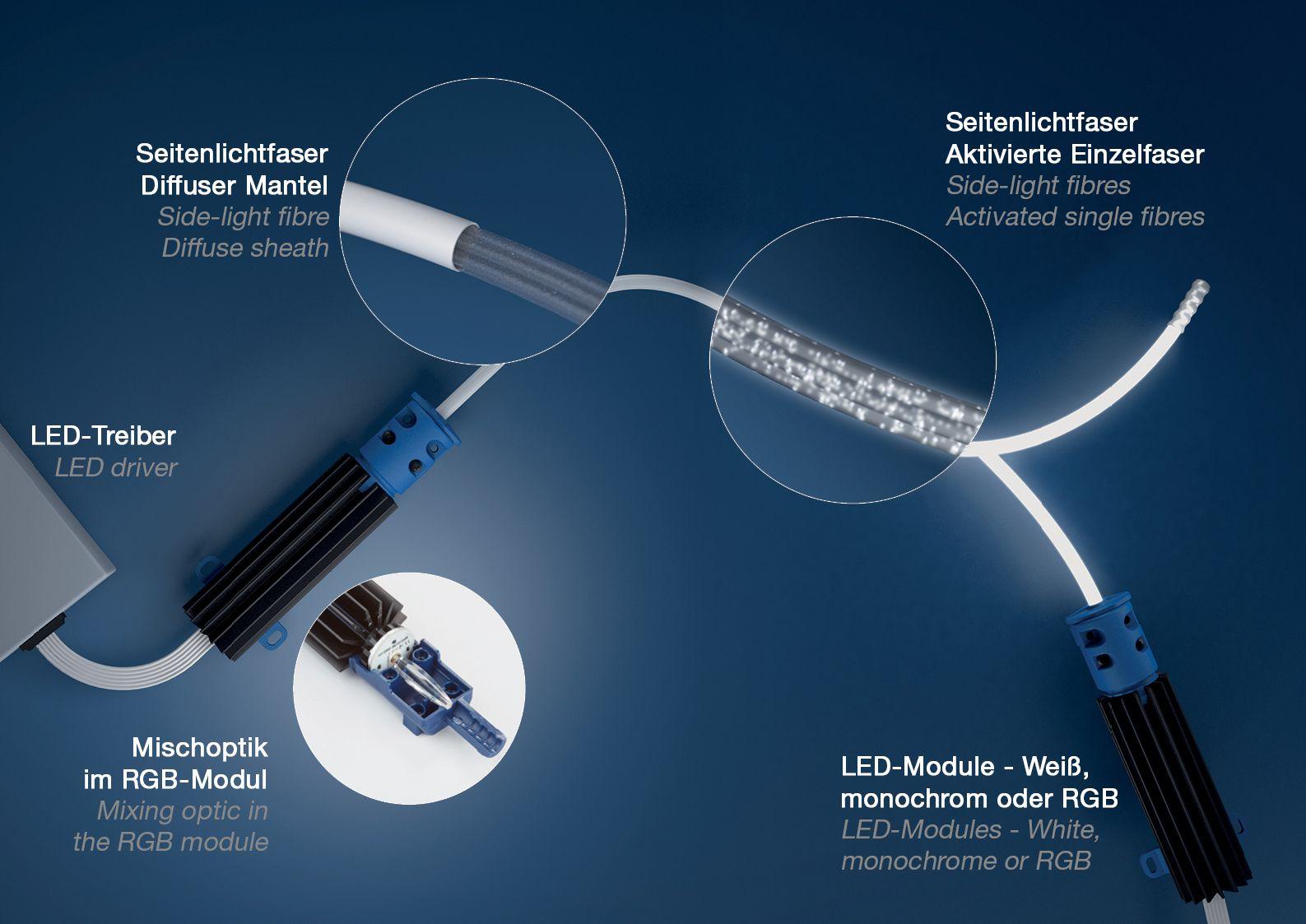 Side light fibre system M-Fibre