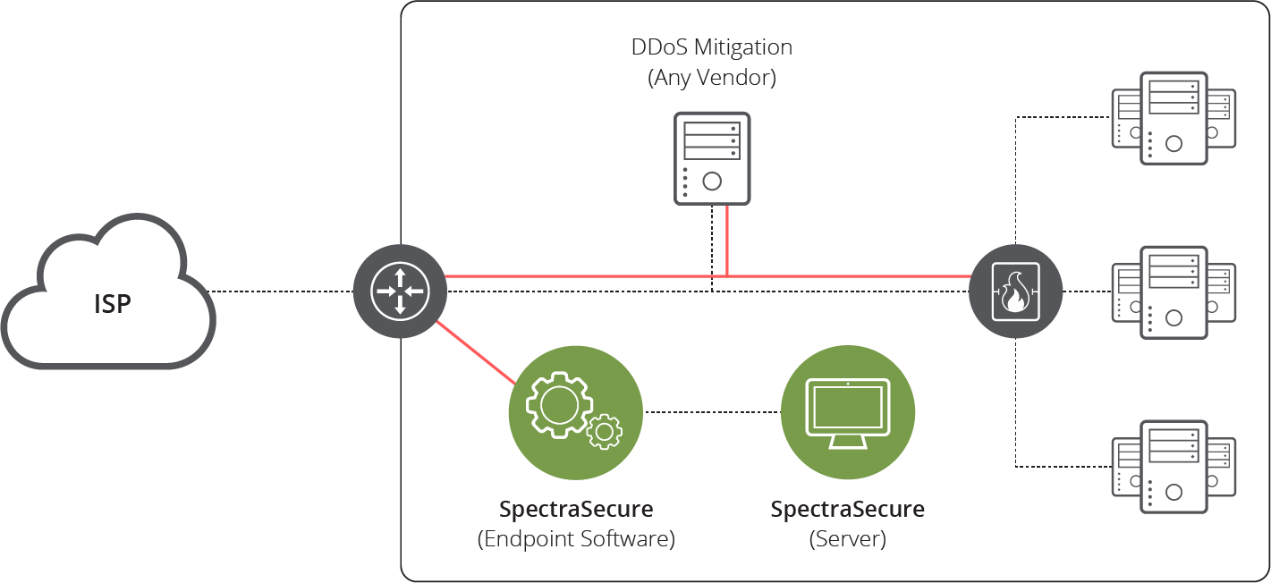 Netscout – SpectraSecure DDoS Simulator