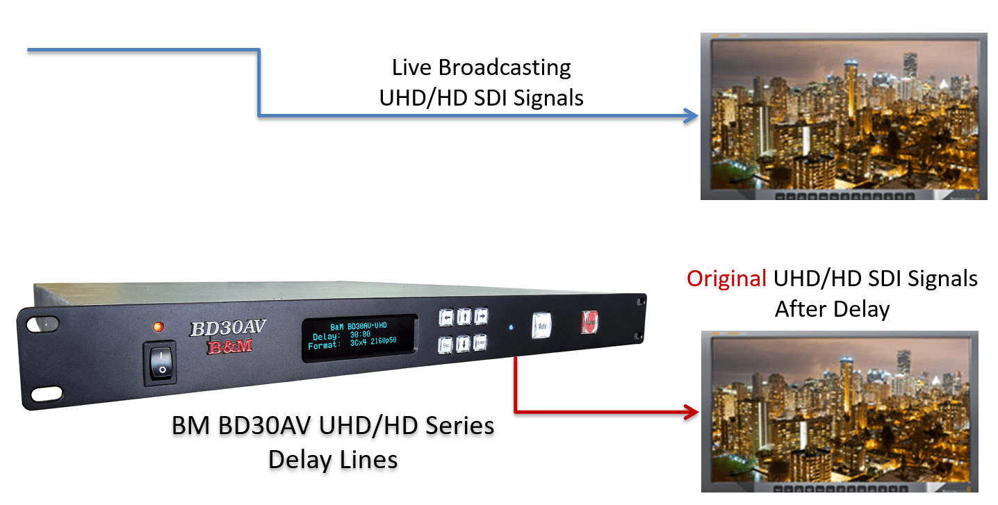 Video delay due to Broadcasting Signals Comparison input and output OTT