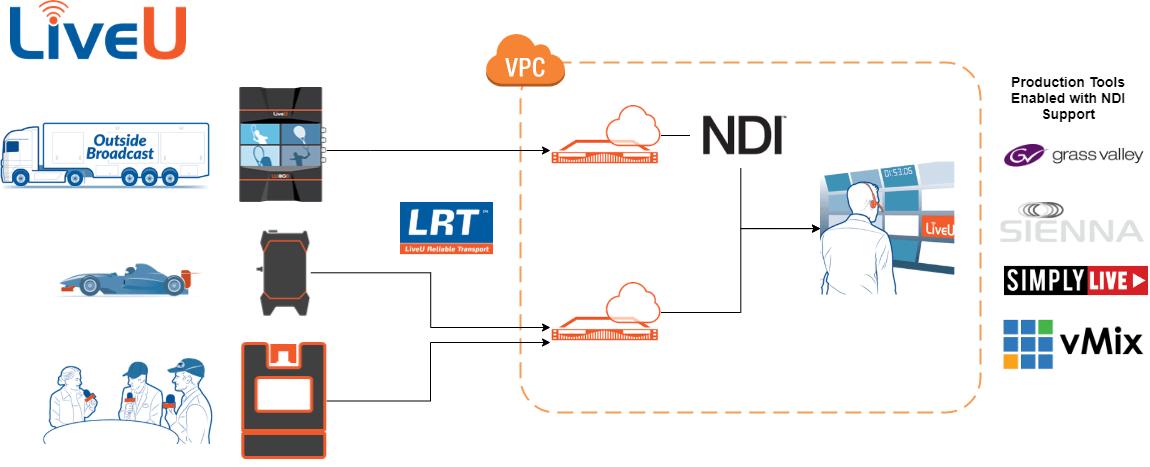 LiveU Enabled Cloud Production Architecture