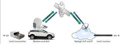 Low cost video uplink with satellite reliability