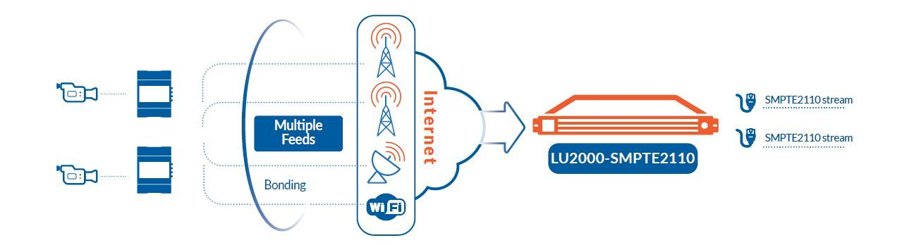 Make LiveU an integral part of your all-IP live video infrastructure and workflow LU2000 SMPTE2110 Bonded video decoder