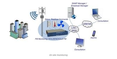 Radio and TV monitoring