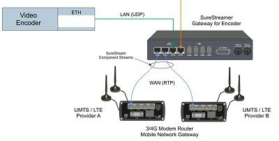 SureStream for Broadcast Quality Video and Audio over IP