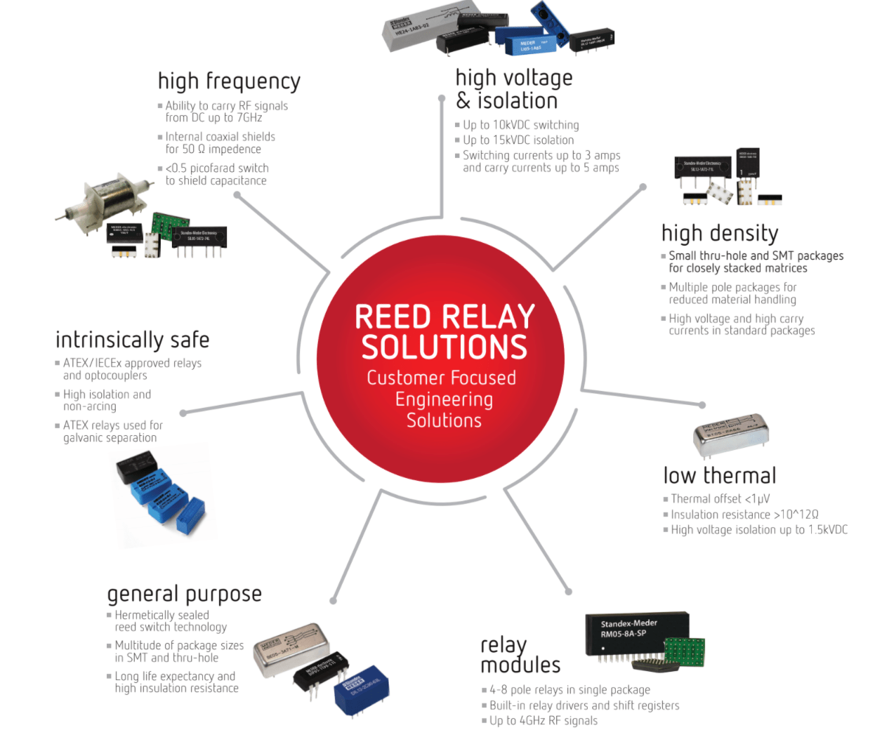 Reed Relay Solutions Infographic