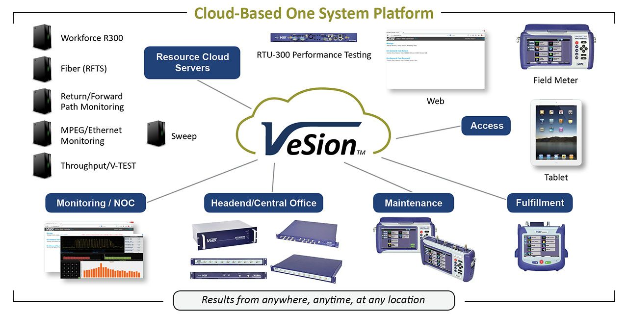 VeSion™ Cloud-Based One System Platform