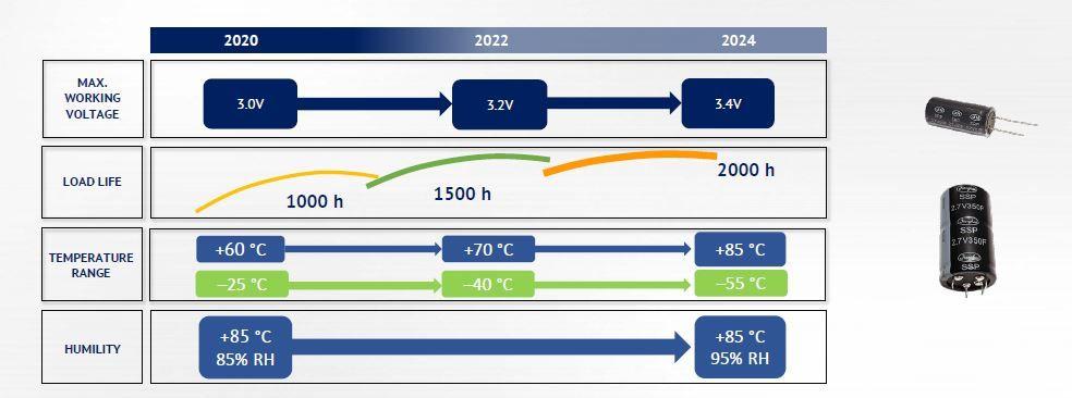 Roadmap EDLC.JPG