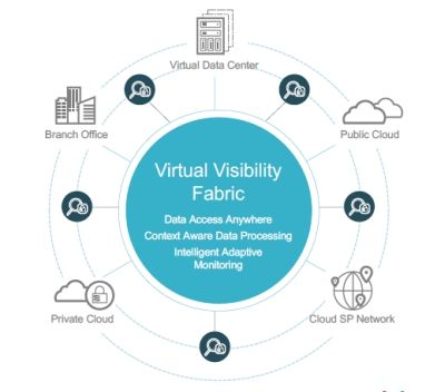 IXIA - Packet visibility in the cloud