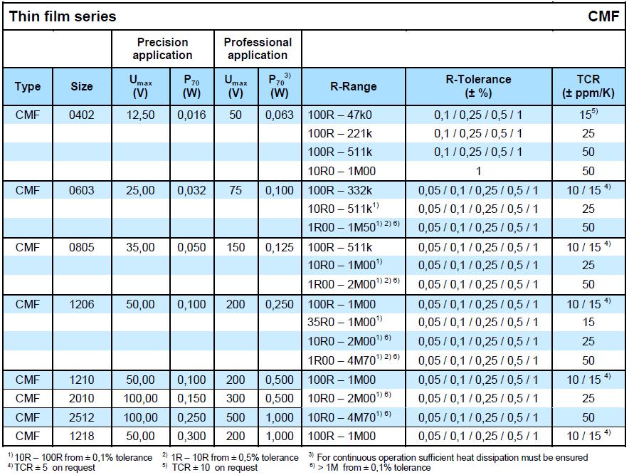 Microtech CMF series