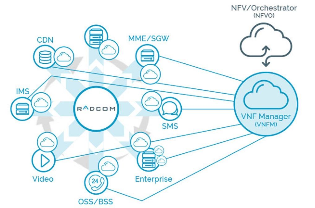 Radcom - Service Assurance