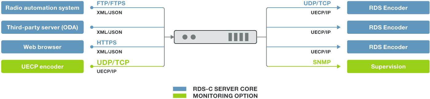The broadcaster's gateway to efficient RDS data distribution, the Audemat RDS Server!