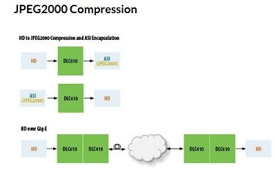 HD-SDI to JPEG2000 Compression Capabilities