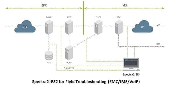 Netscout - Spectra2 Traffic Generator